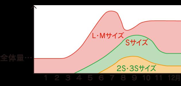 生産量の季節変化量グラフ